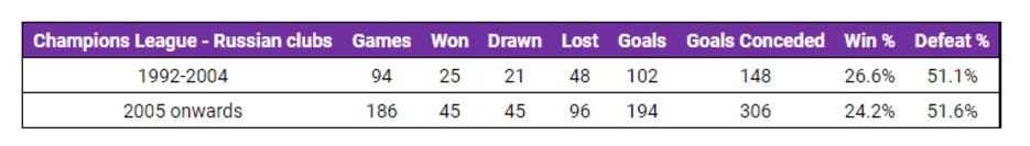 Статистика Лиги чемпионов российский клубов