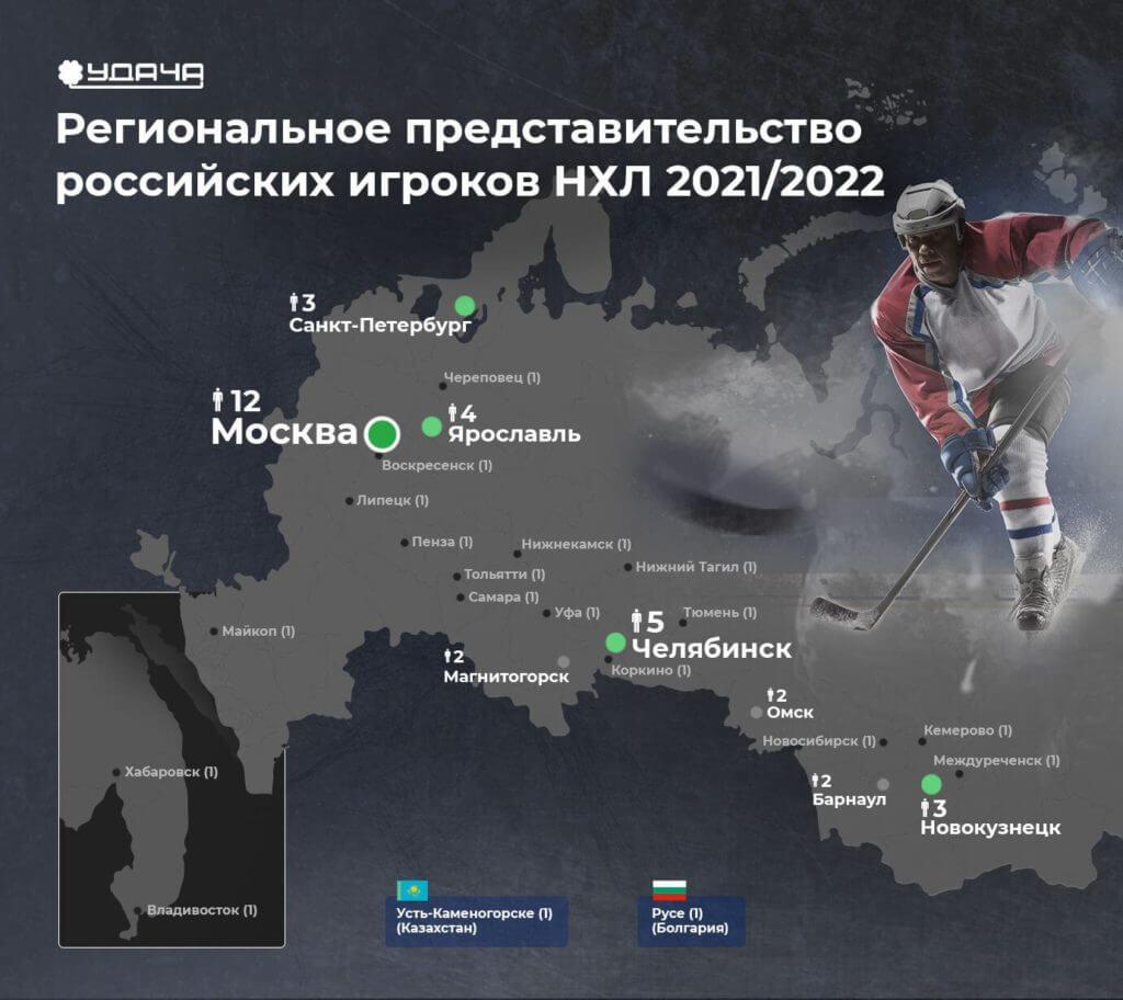 Представительство россиян в НХЛ